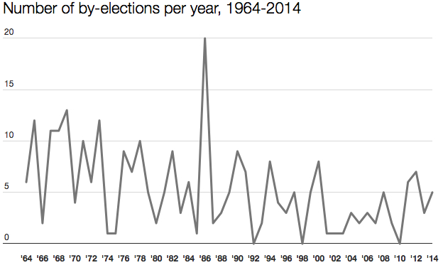 Number of by-elections per year 1964-2014