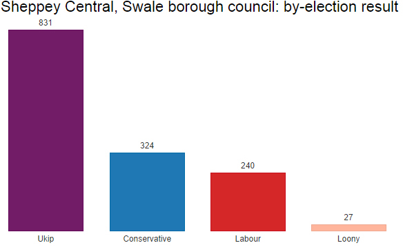 Sheppey by-election result
