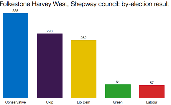 Shepway by-election