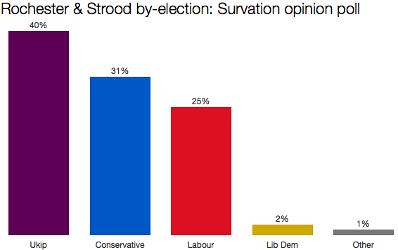 Rochester & Strood by-election poll