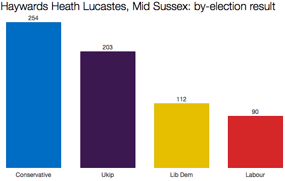 Mid-Sussex by-election