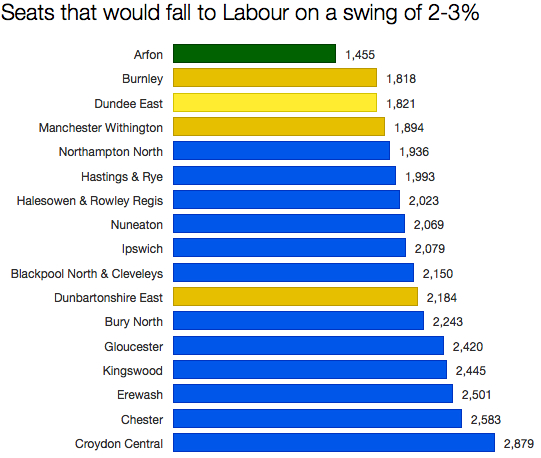 Labour swing part 3