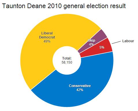 Taunton Deane 2010 result