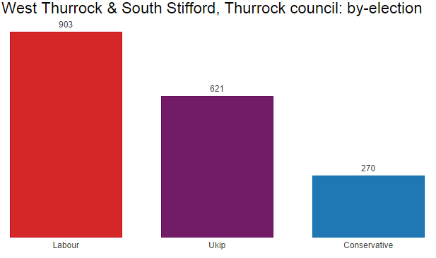 Thurrock by-election result