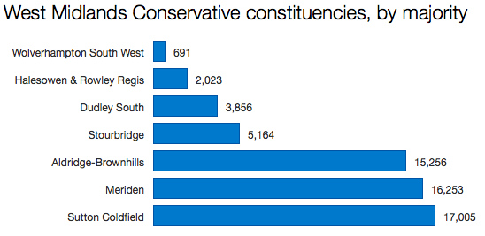 Tory West Midlands