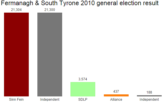 Fermanagh & South Tyrone 2010 result