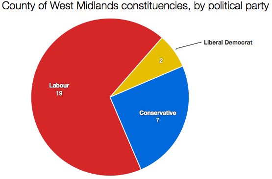 West Midlands constituencies