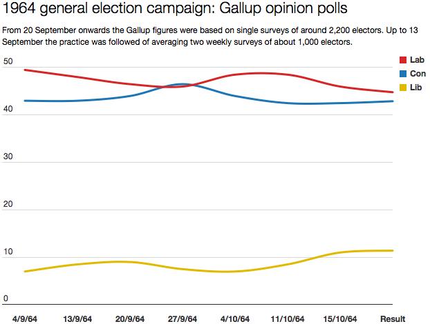 1964 Gallup polls