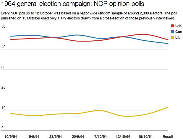 NOP polls