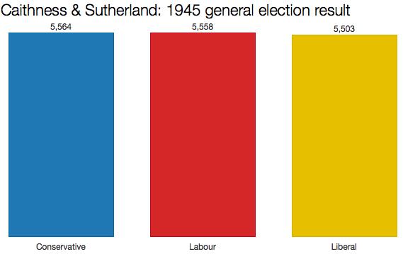 Caithness 1945 result