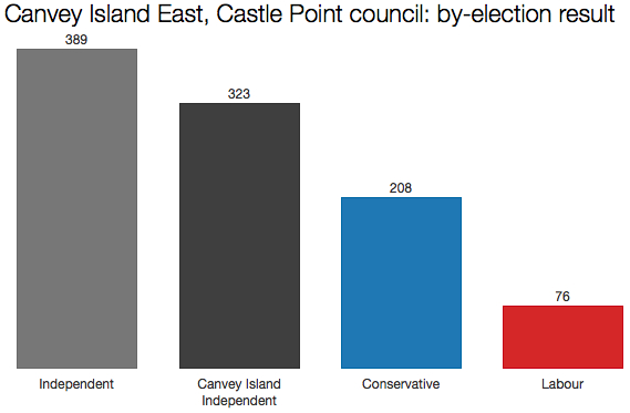 Canvey Island by-election result