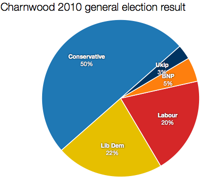Charnwood 2010 result