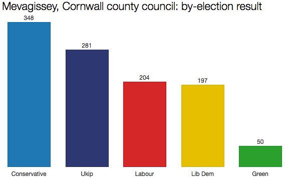 Cornwall council by-election