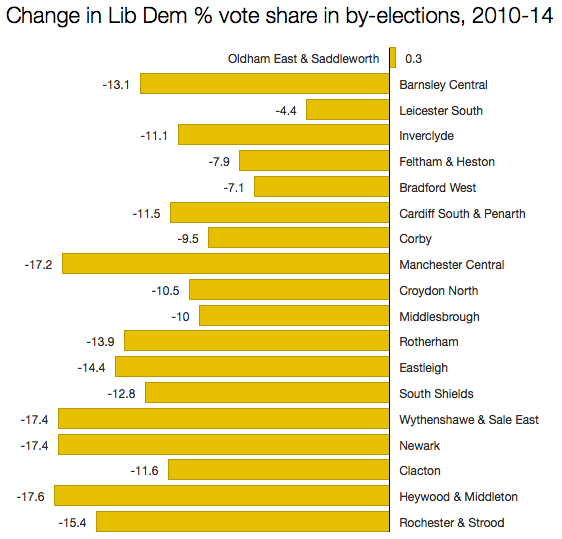 Lib Dem changes in vote