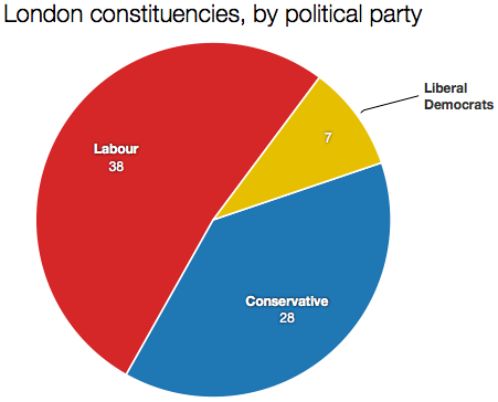 London constituencies