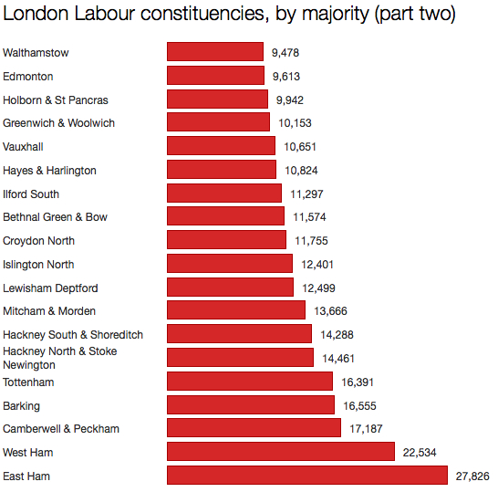 London Labour constituencies part two
