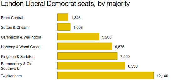 London Lib Dem seats