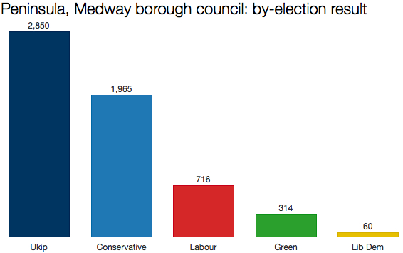 Medway by-election
