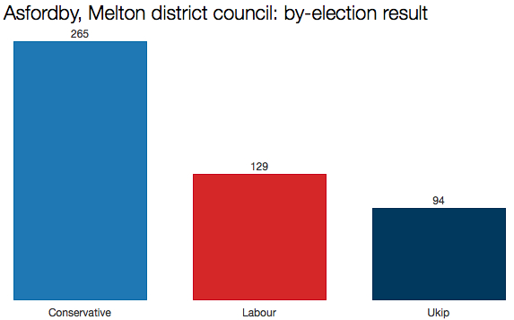 Melton council by-election