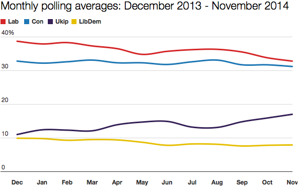 Poll averages December 2013 - November 2014