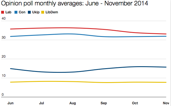 Poll averages June - November 2014