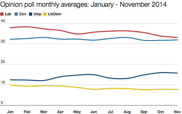 Polling averages January - November 2014