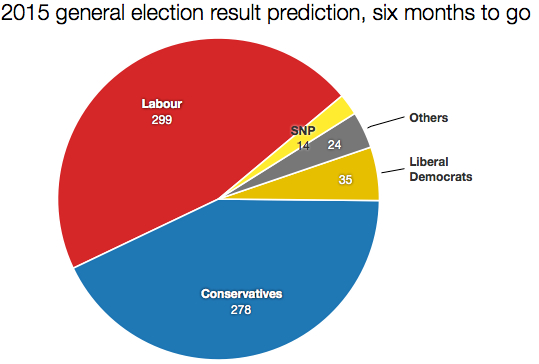 Result prediction, six months to go