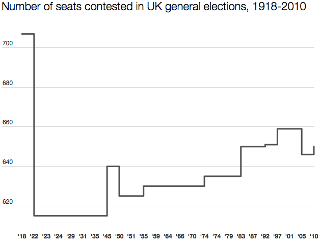 Number of Commons seats 1918-2010