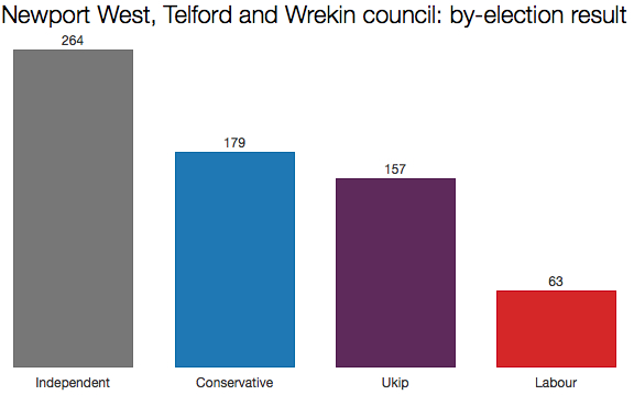 Telford and Wrekin by-election