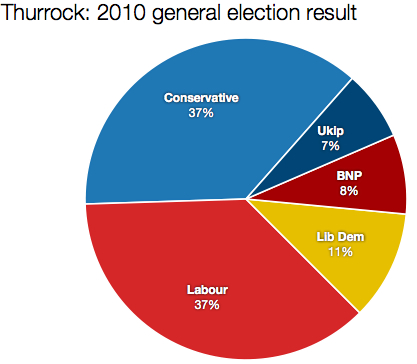 Thurrock 2010 result