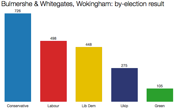 Wokingham by-election result