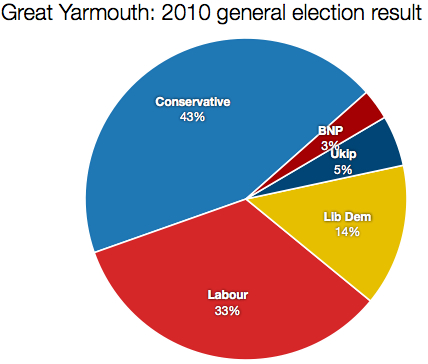 Great Yarmouth 2010 result