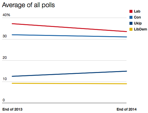 Poll averages