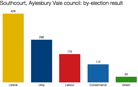Aylesbury by-election result