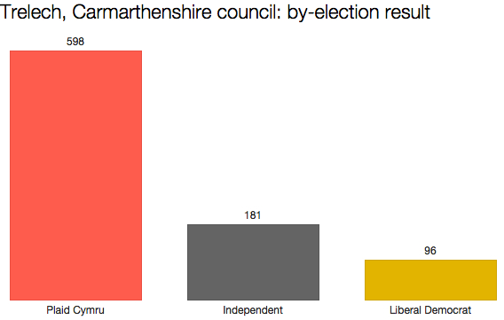 Carmarthenshire by-election result