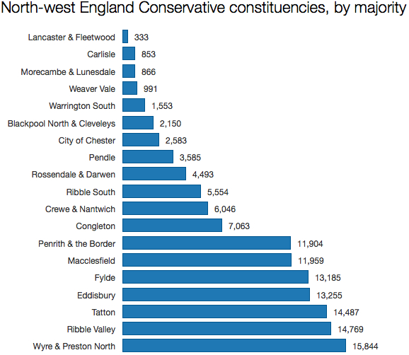 Tory NW England seats