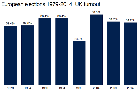 European elections turnout