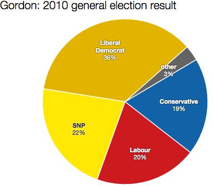Gordon 2010 result