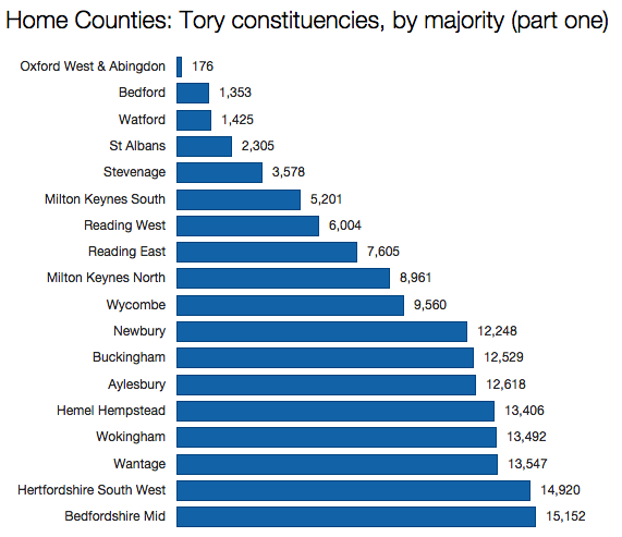 Conservative Home Counties