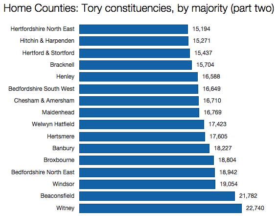 Conservative Home Counties continued