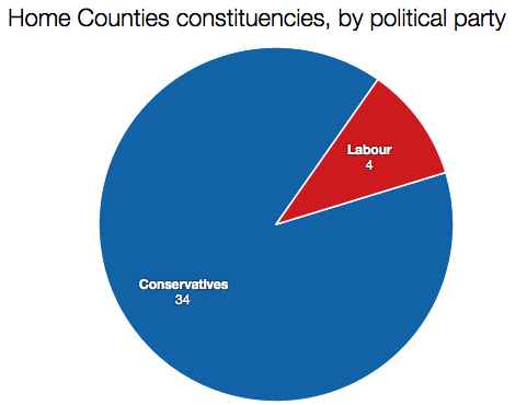Home Counties constituencies