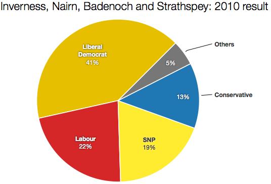 Inverness 2010 result