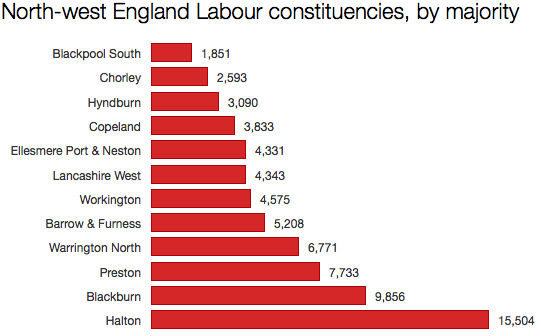 Labour NW England seats