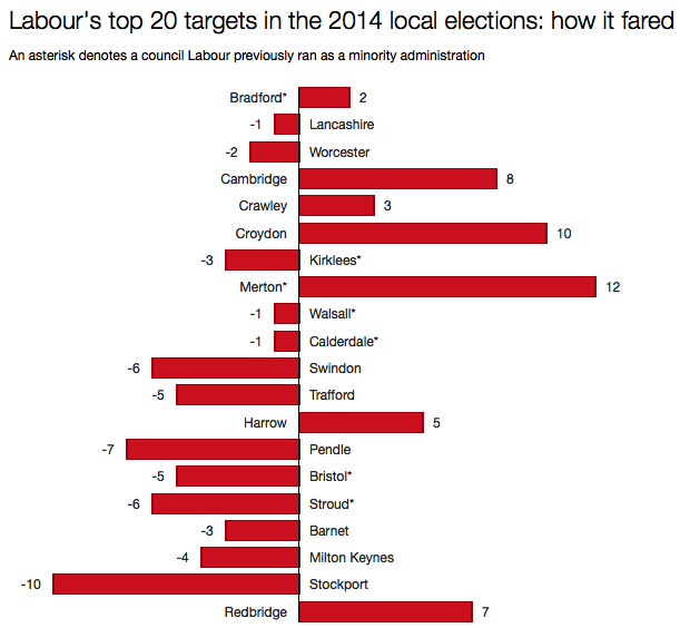 Labour local election targets