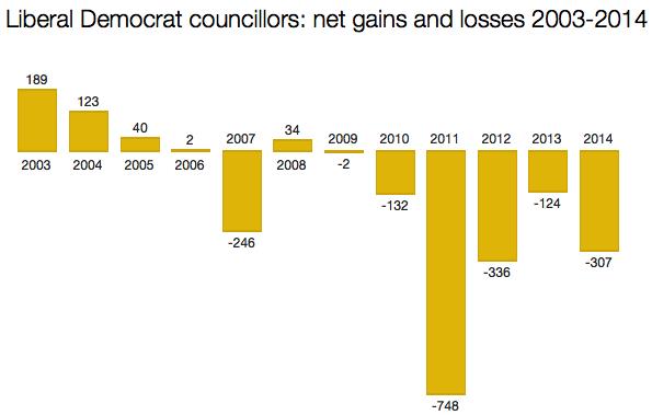 Liberal Democrat councillors