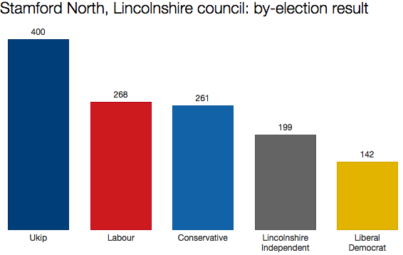 Lincolnshire by-election result