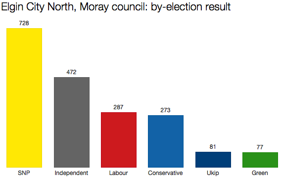 Moray by-election result