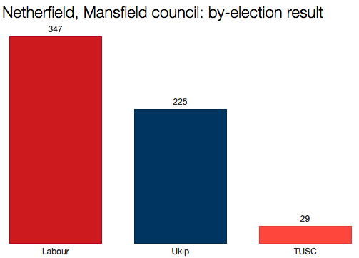 Netherfield by-election result