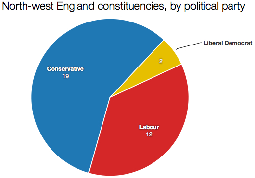 NW England constituencies