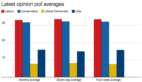 Poll averages compared